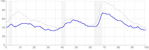 Kansas monthly unemployment rate chart from 1990 to May 2018